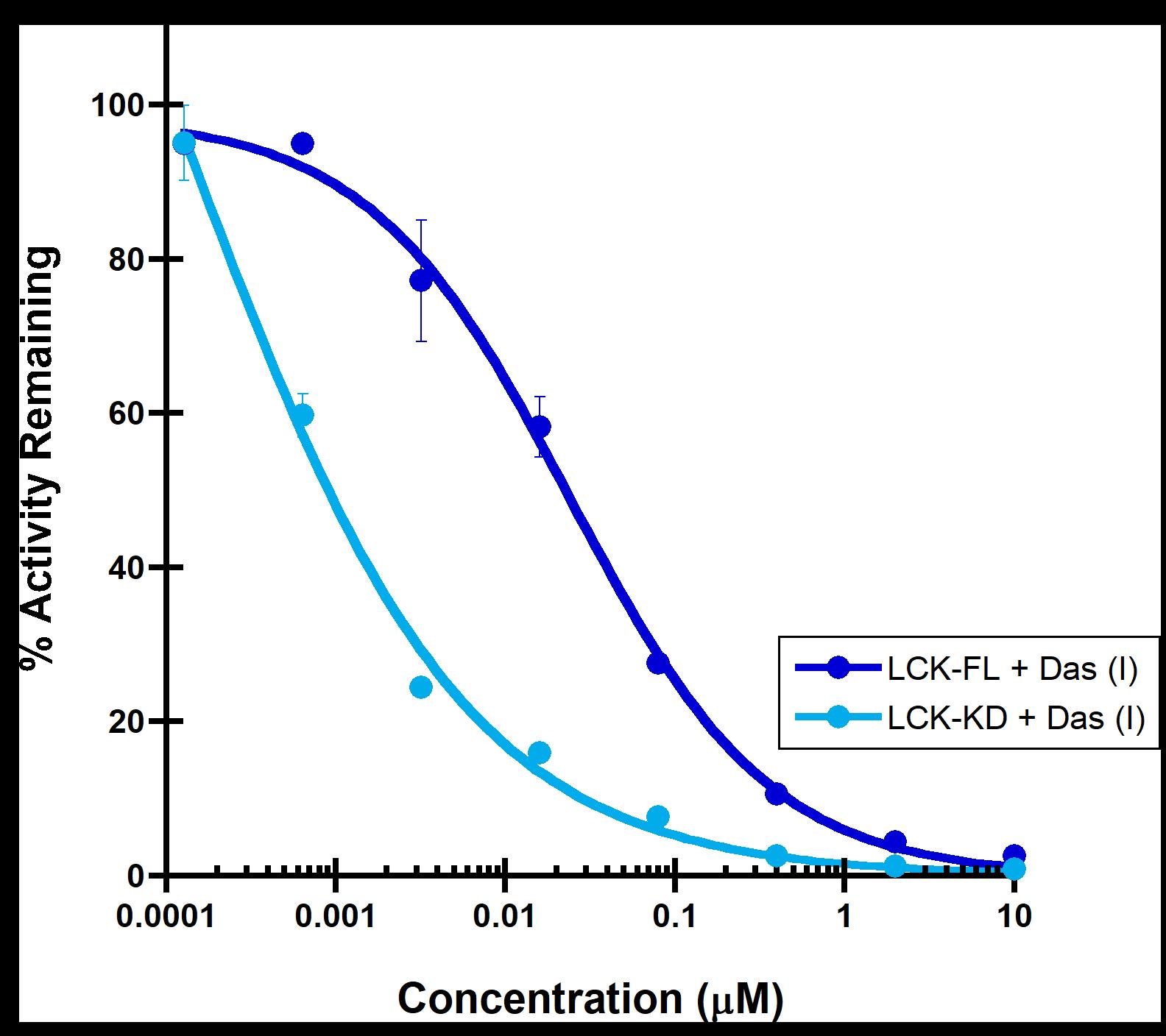 Type I inhibitor LCK