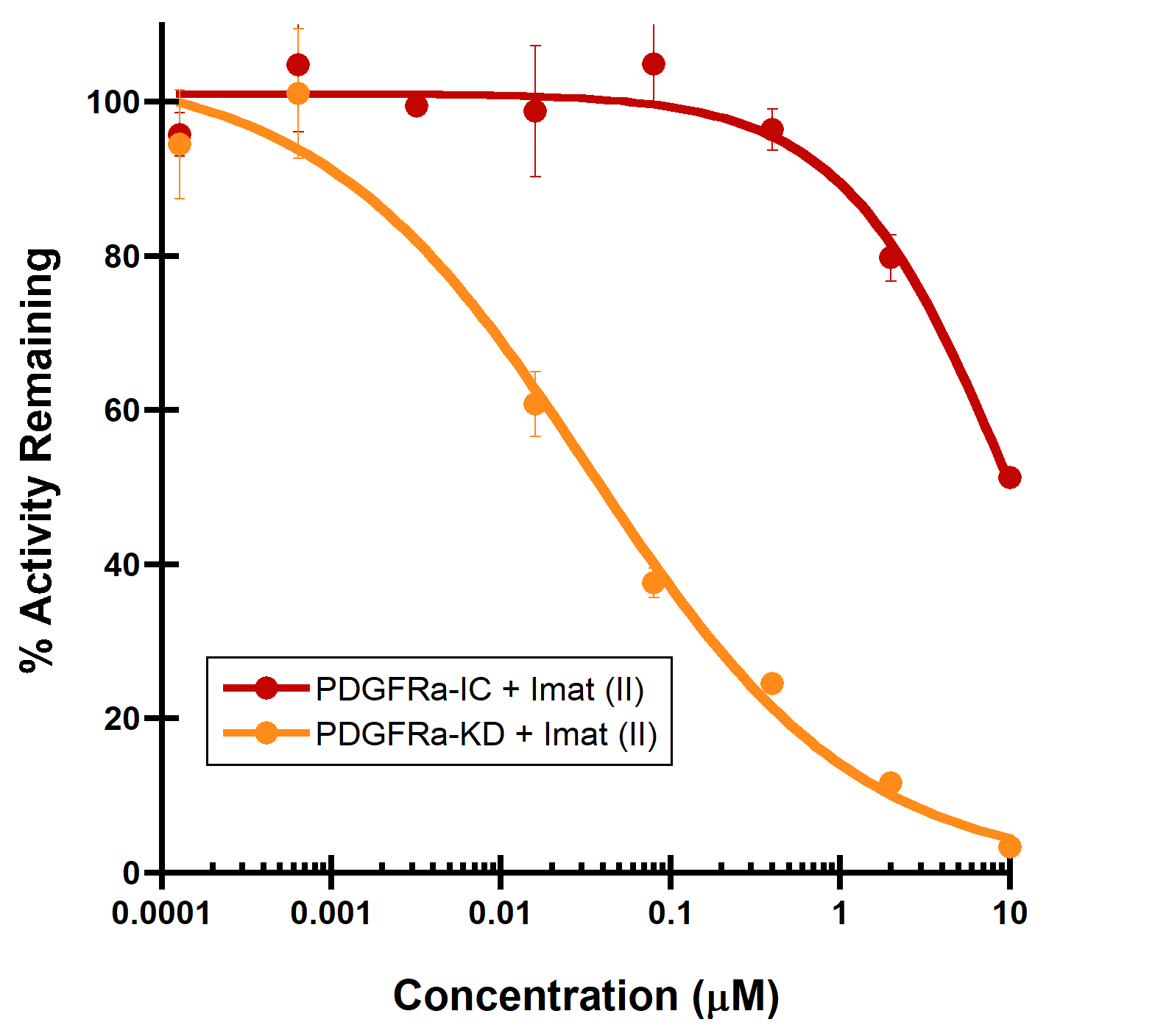 Type II inhibitor PDGFRA